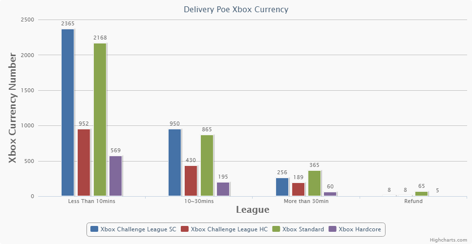 Poe Xbox Currency