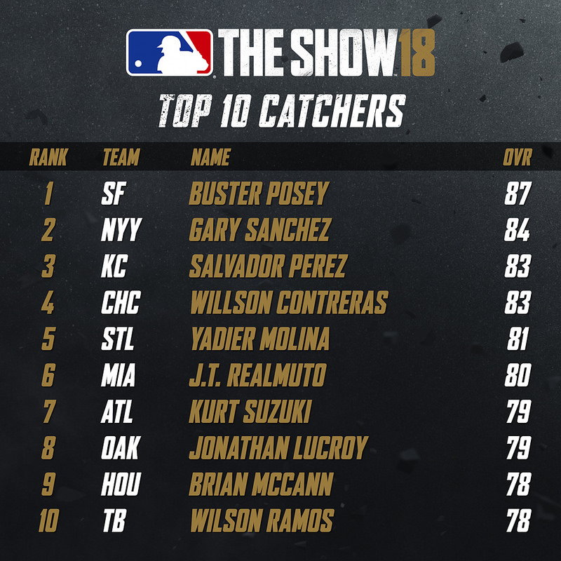 Top 10 Catchers