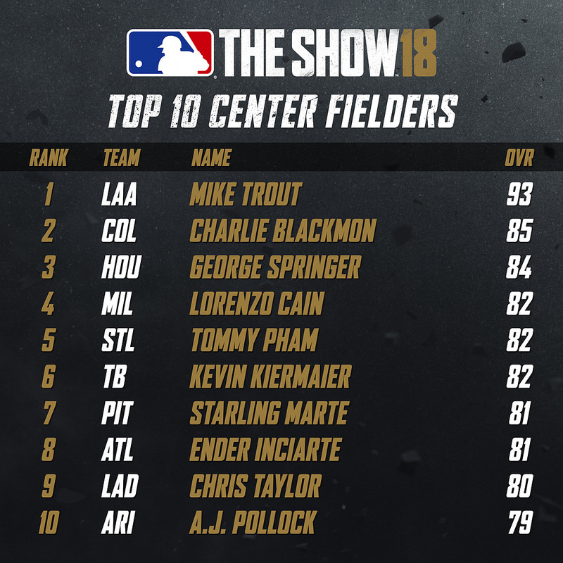 Top 10 Center Fielders