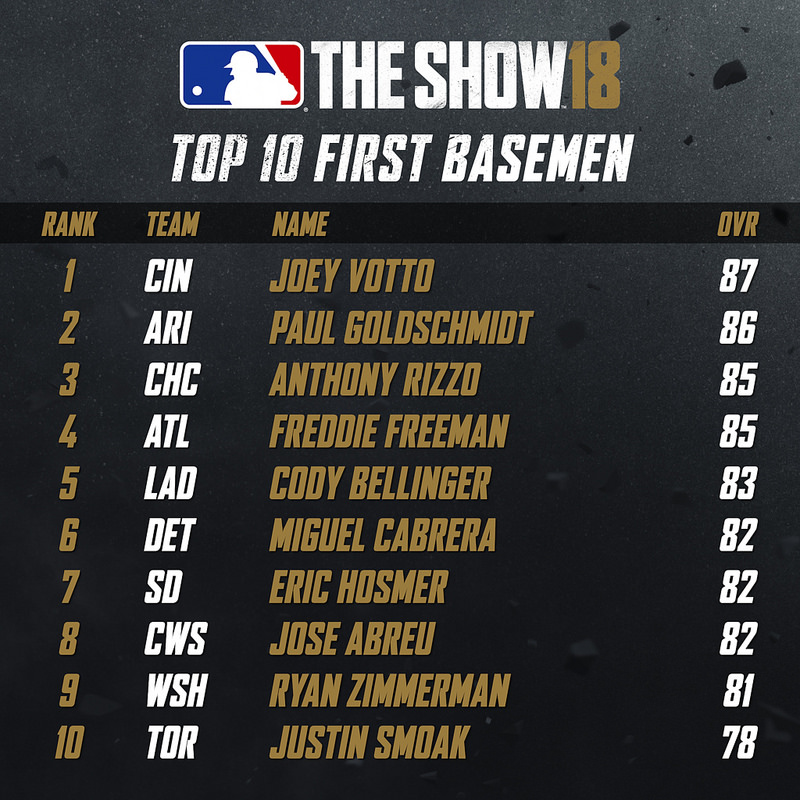 Top 10 First Basemen