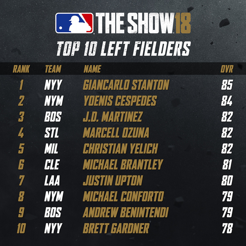 Top 10 Left Fielders