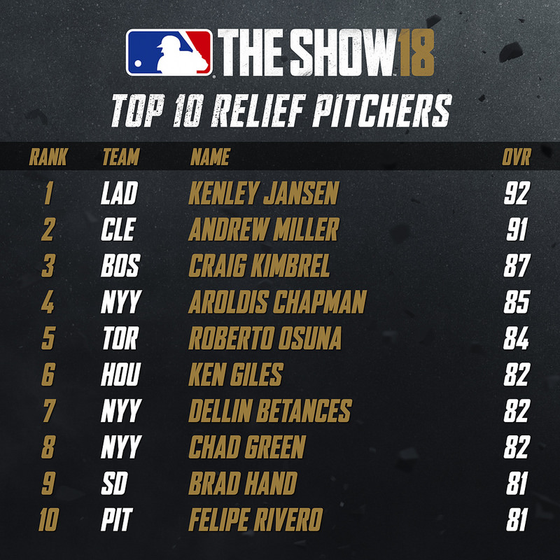 Top 10 Relief Pitchers