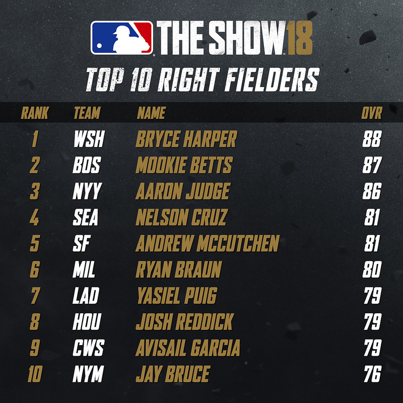 Top 10 Right Fielders