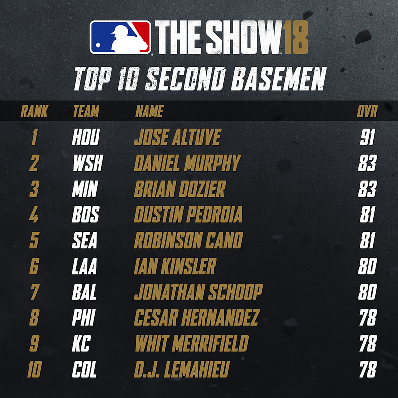 Top 10 Second Basemen