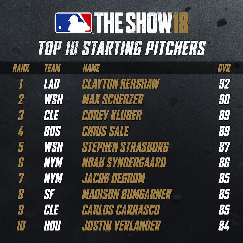 Top 10 Starting Pitchers