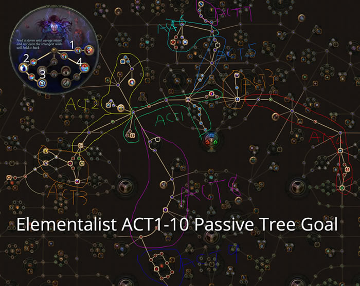 POE 3 4 Delve: The Complete Arc Witch Elementalist Lightning