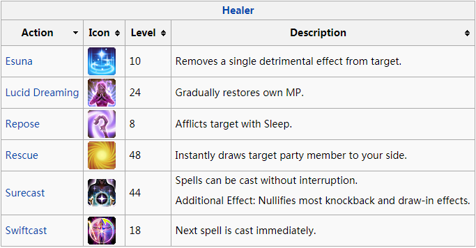 Final Fantasy XIV Healer Action Description