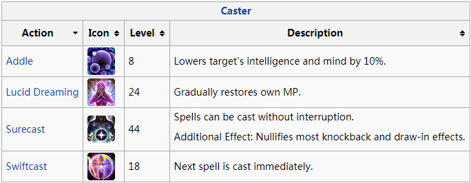 Final Fantasy XIV Magic Ranged DPS Action Description