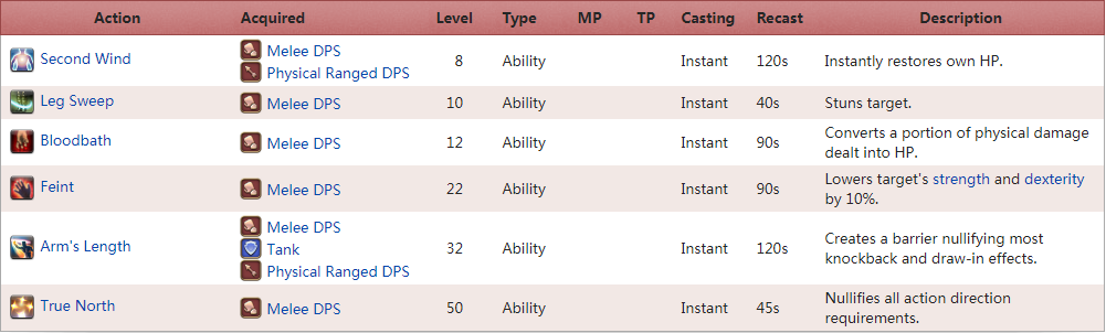 FF14 Melee DPS Action Description