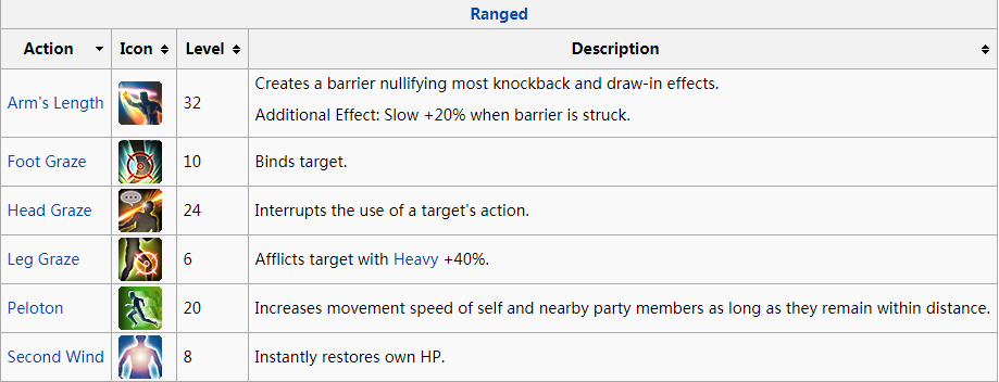 FF14 Physical Ranged DPS Action Description