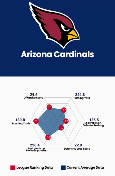 Madden 22 Arizona Cardinals Data Charts