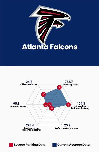 Atlanta Falcons Data Charts