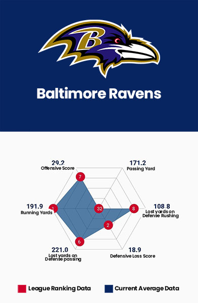 Baltimore Ravens Data Charts