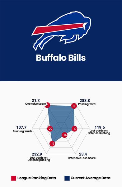 Buffalo Bills Data Charts