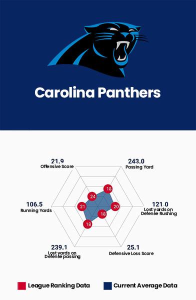 Carolina Panthers Data Charts