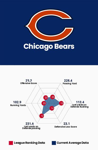 Chicago Bears Data Charts