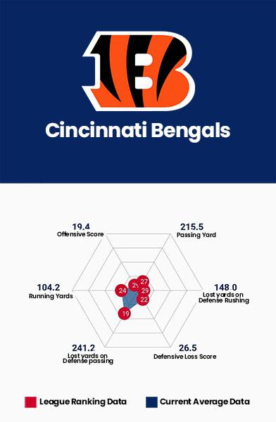 Cincinnati Bengals Data Charts