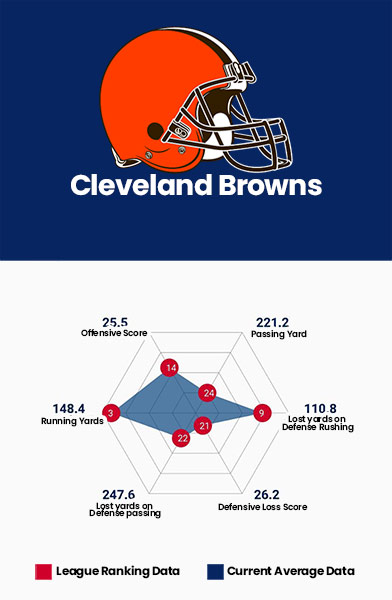 Cleveland Browns Data Charts