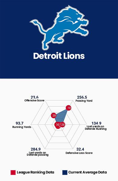 Detroit Lions Data Charts