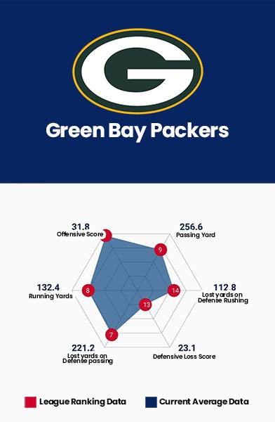 Green Bay Packers Data Charts