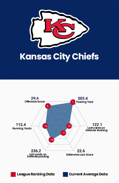 Kansas City Chiefs Data Charts