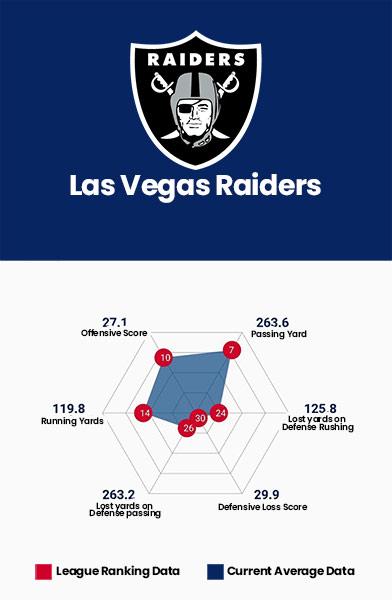 Las Vegas Raiders Data Charts