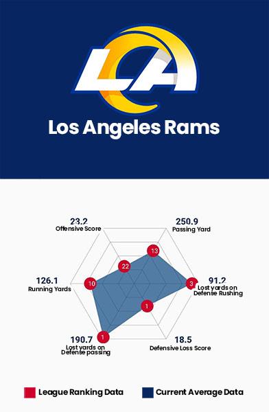 Los Angeles Rams Data Charts