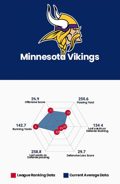 Minnesota Vikings Data Charts
