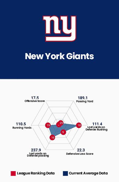 New York Giants Data Charts