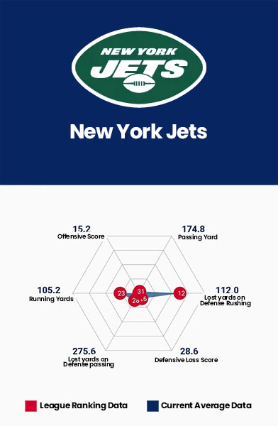 New York Jets Data Charts