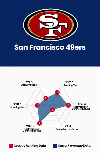 San Francisco 49ers Data Charts