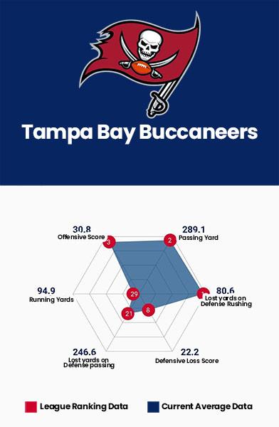 Tampa Bay Buccaneers Data Charts