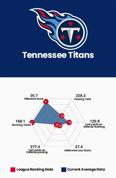 Tennessee Titans Data Charts