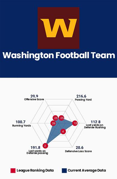 Washington Football Data Charts