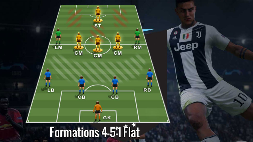 FIFA Formations 4-5-1 Flat Guide