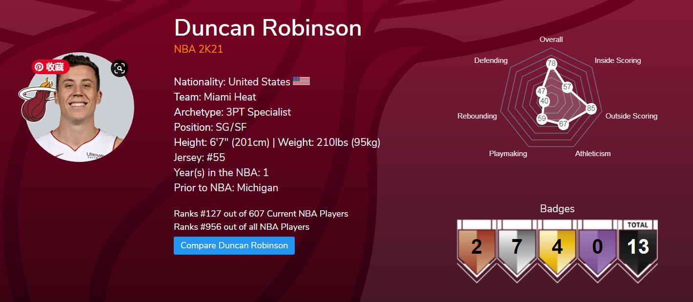 NBA 2K21 Duncan Robinson - Highest 2K21 three-point shooting