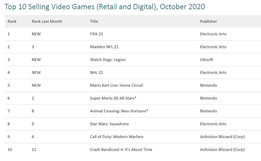 NPD US October game sales list announced: Madden NFL 21 firmly ranked second