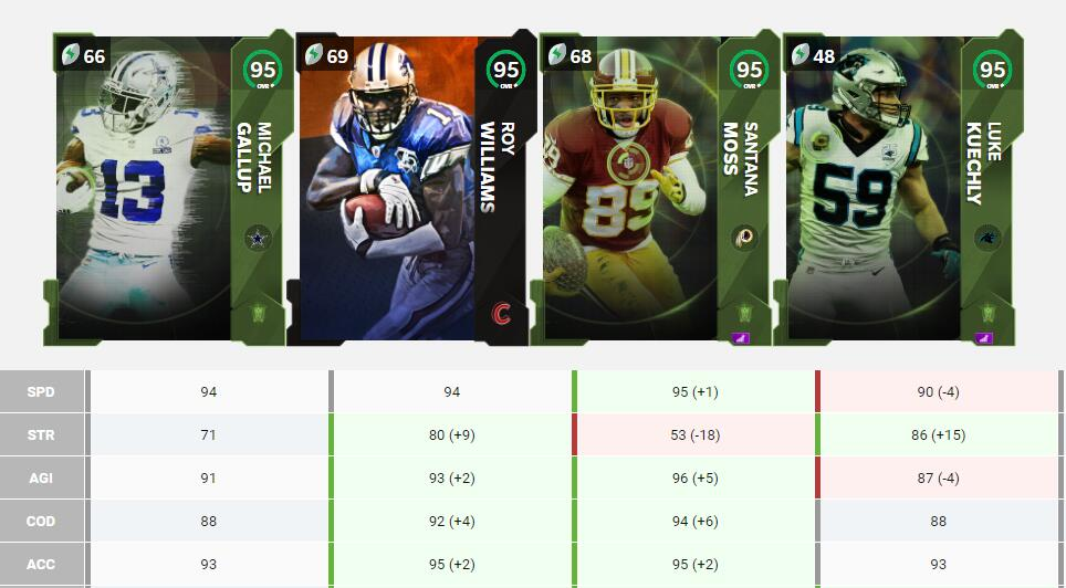 How to Get Madden 21 TOTW 16 SETS Players and requires Items