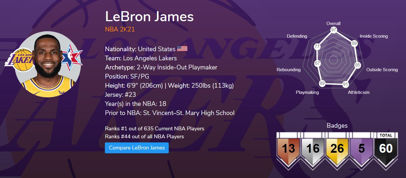 NBA 2K OVR update: James leads, Harden controversial with 95 Overall