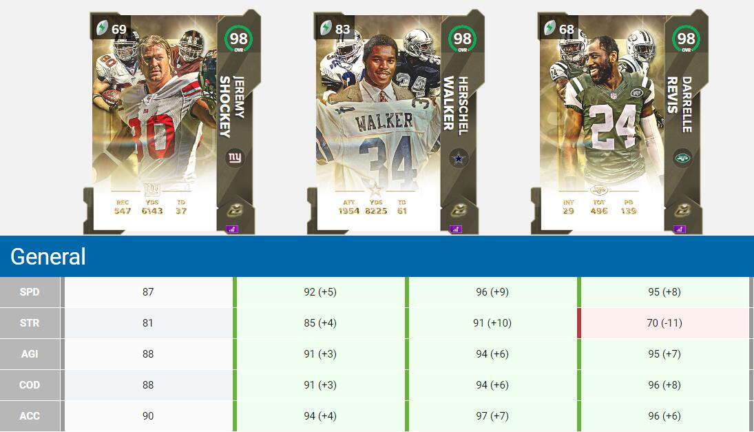Madden 21 Ultimate Legends Release 5 Players Sets and Challenges